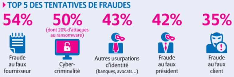 Top 5 des tentatives de fraudes
